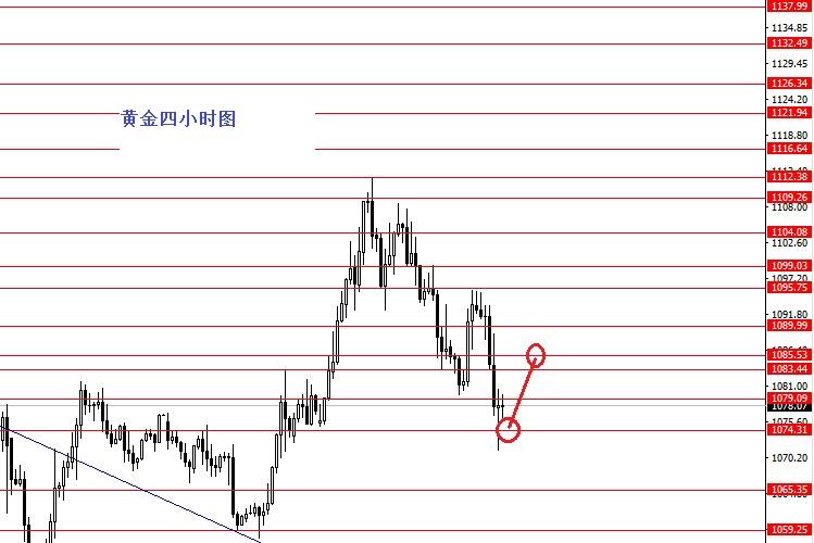 关注欧元/美元1.09阻力
