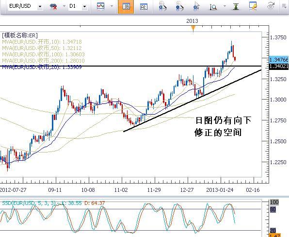 歐元/美元日圖分析圖