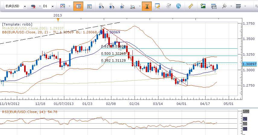 欧元/美元日图分析图2
