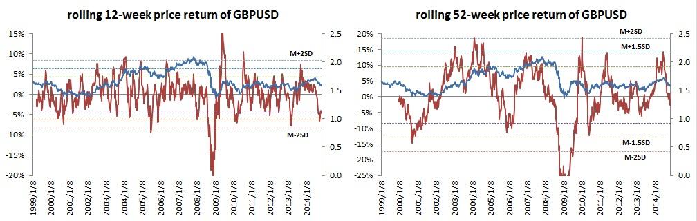 英鎊/美元中期和長期收益率