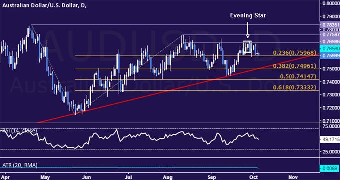 AUD/USD日圖分析圖1