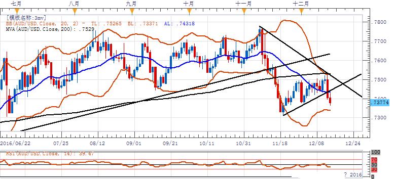 澳元/美元:可能重返下行趋势
