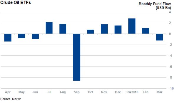 原油价格反弹,ETF市场却现资金流出