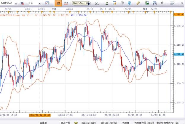 4月8日策略:美元/日元逢高做空,欧元/美元关注下破风险