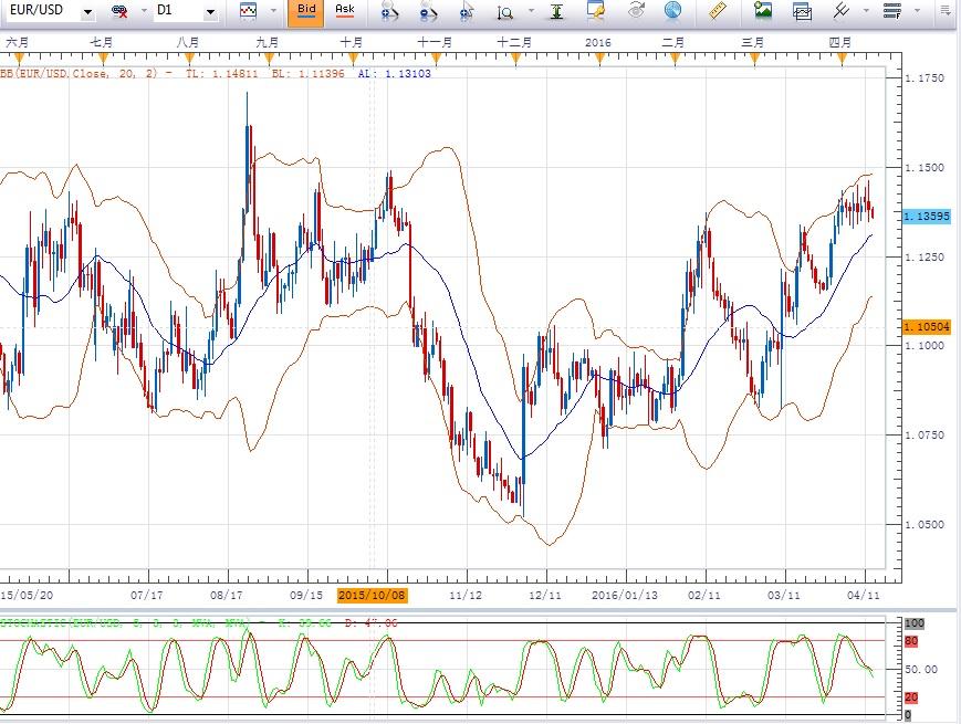 4月13日策略:美/日关注109.09附近阻力,英镑或形成较低的高位