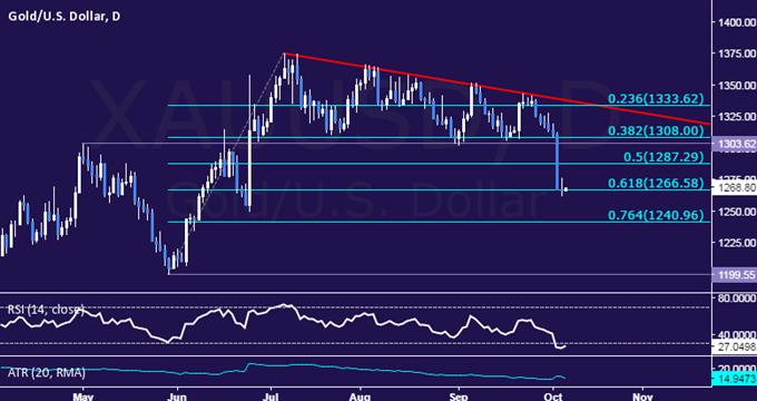 10月6日Ilya汇评: 油价创下近两个月以来最长上涨周期