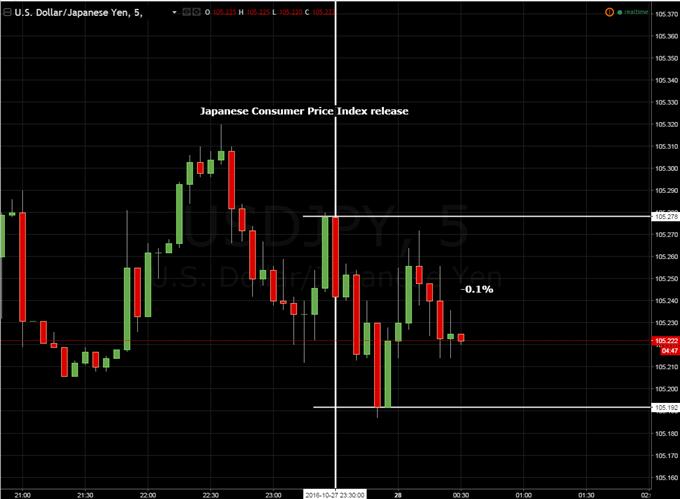 日本通脹數據符合預期,日元持穩