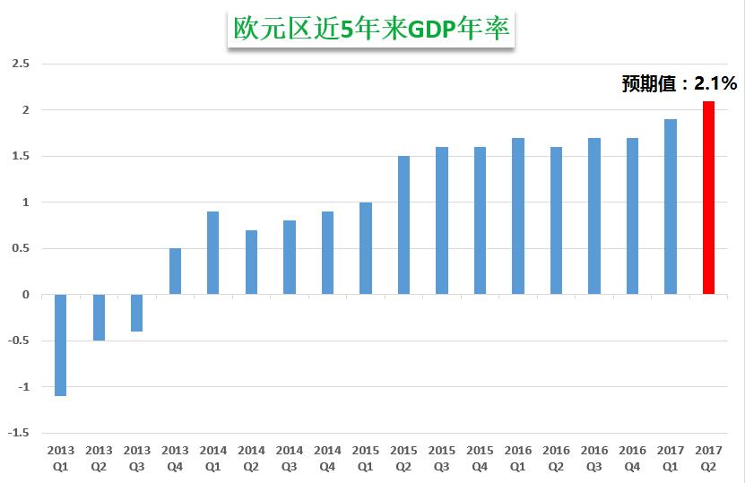 欧/美上破1.1800关口,二季度GDP会否再添助力?