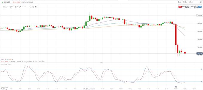 英央行按兵不动但下调经济增长预期,英镑承压下跌