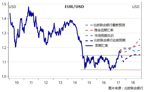 欧元/美元:明年将大幅上扬至1.26