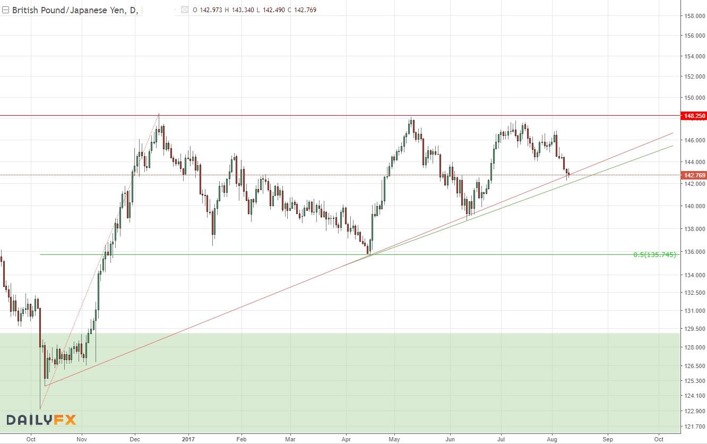 英镑/日元:关注在日图支撑线附近的表现