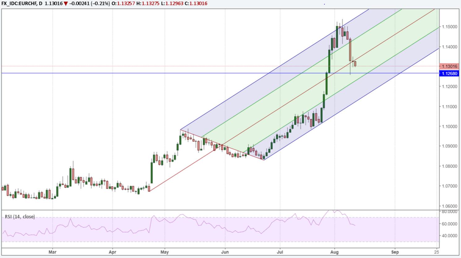 欧元/瑞郎有望升至1.20,瑞士央行要笑了