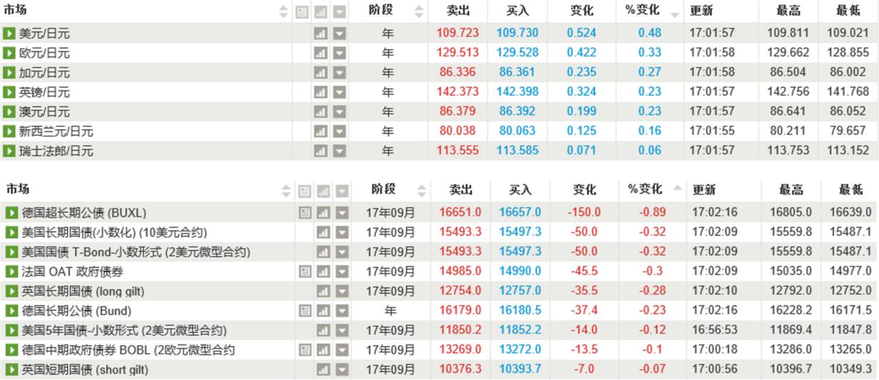 避险情绪降温日元、黄金下跌,欧元多空争夺1.18关口
