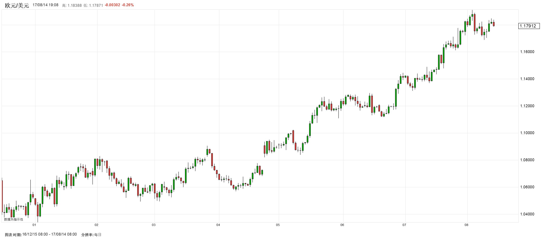 地缘政治风险开始消散,欧/日领涨、欧/美小幅回落