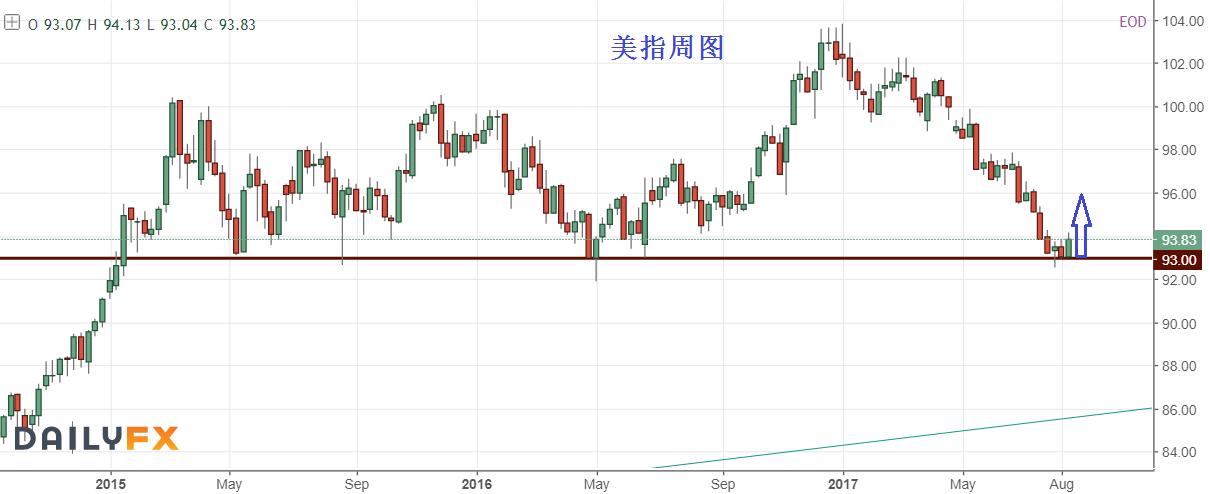 美联储官员担忧通胀状况,打断美元反弹步伐