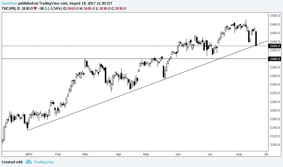 交易展望:黄金、原油、主要股指