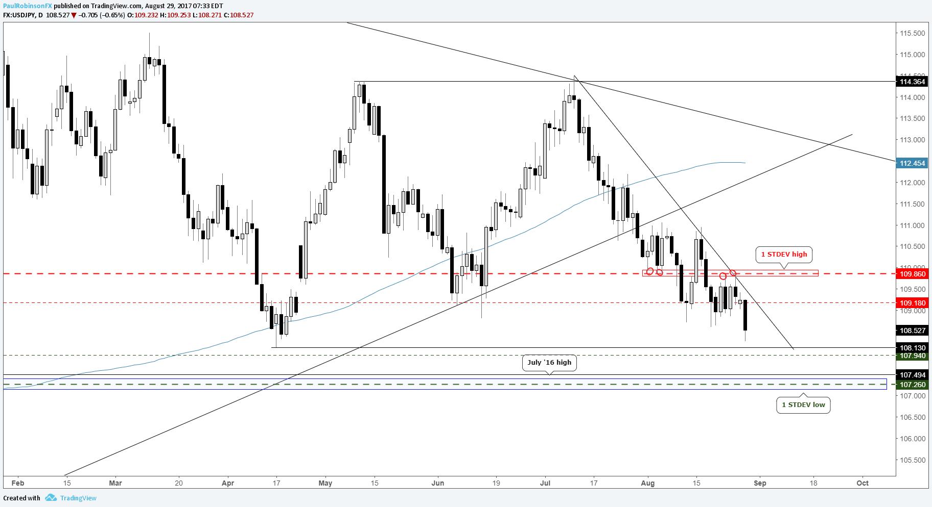 美元/日元:朝鲜威胁引发期权隐含波动率跳涨,日元仍存后续动能