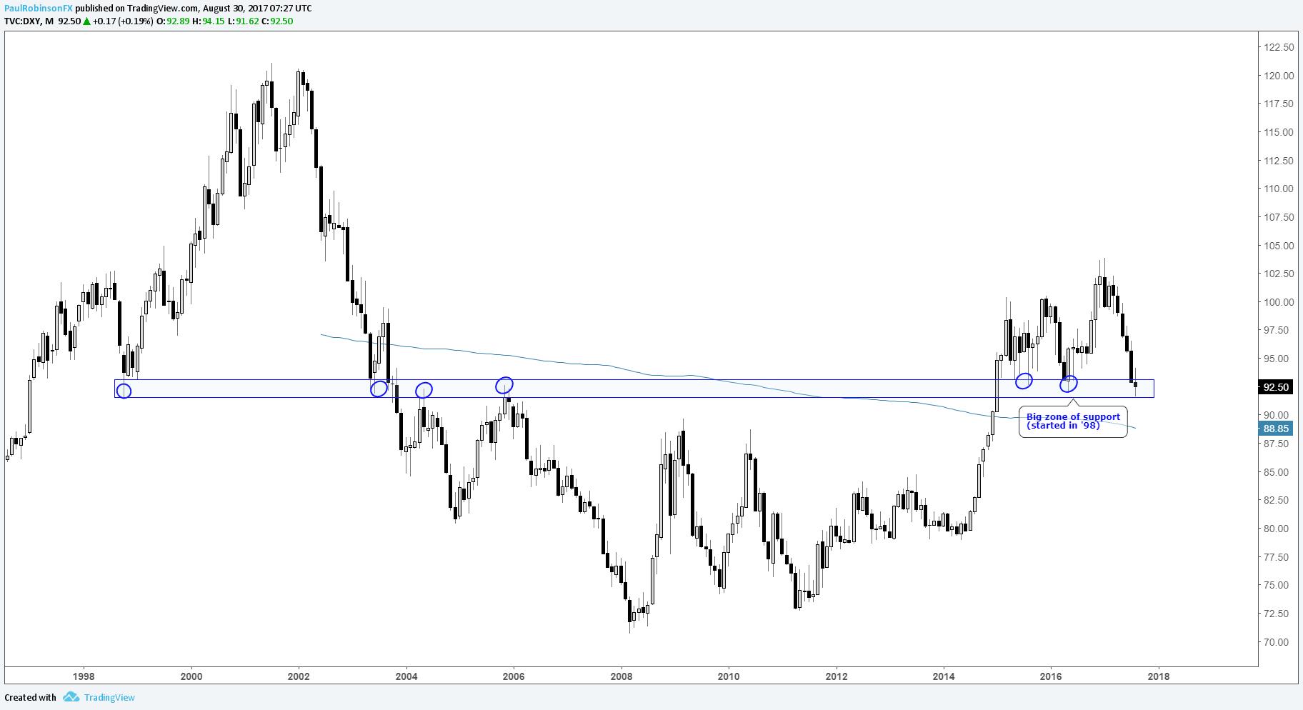 美元是否筑成底部?欧元,英镑,日元走势分析