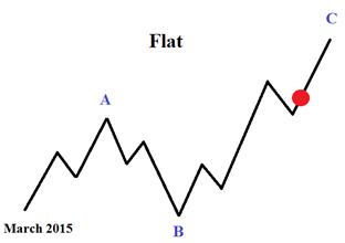 从艾略特波浪理论看欧/美走势:短期可能出现回调