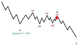 交易策略:看空英镑/美元以及欧元/英镑