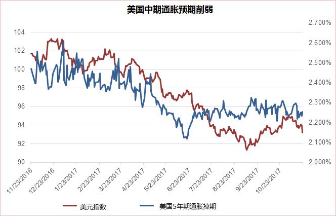 美国资产价格走势分化:股市健康而美元疲惫