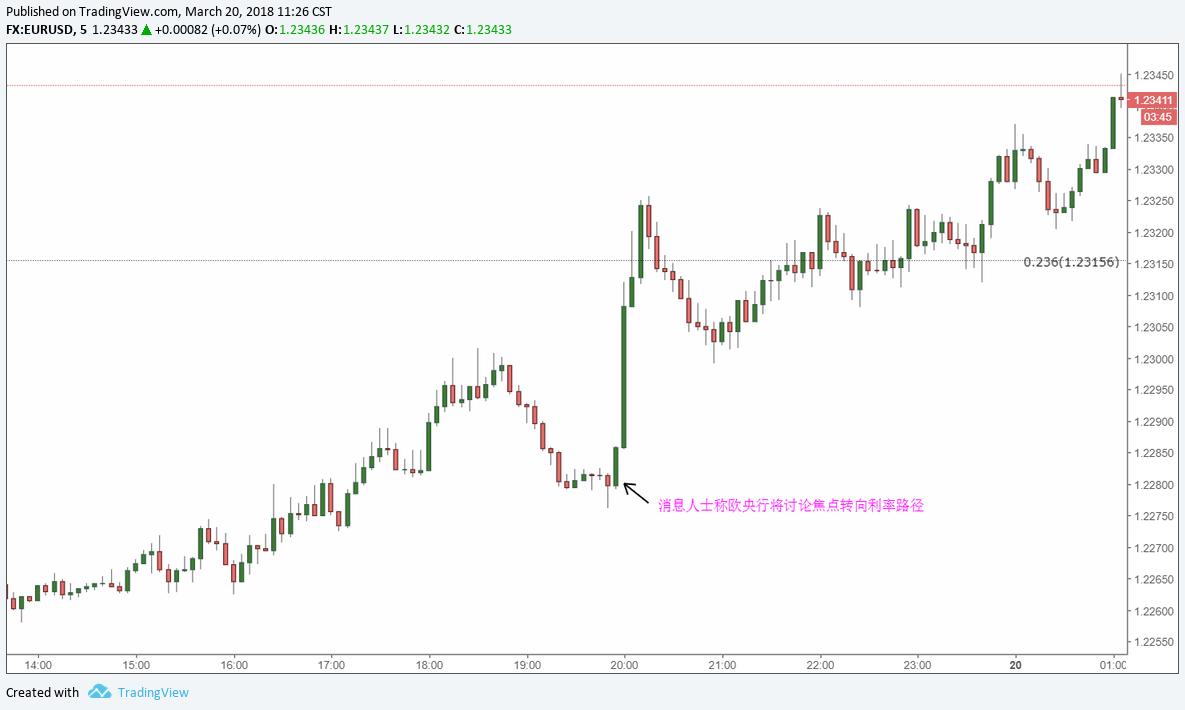 歐央行或即將結束QE購買,歐元勢要重返上漲趨勢?