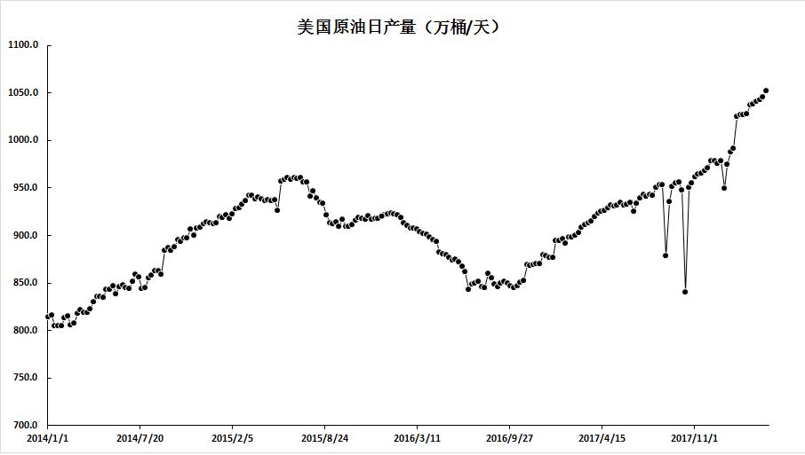 原油价格刷新年内高点,走势暂受限于通道上轨