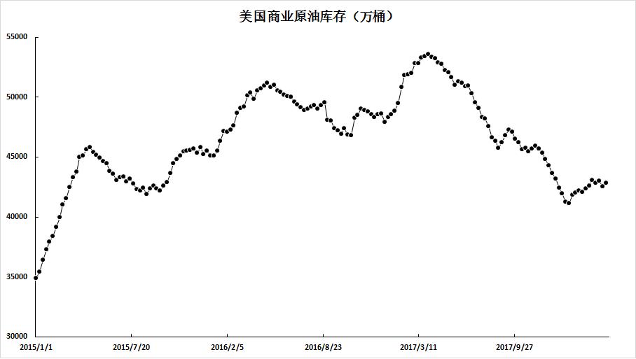 原油價格刷新年內高點,走勢暫受限於通道上軌