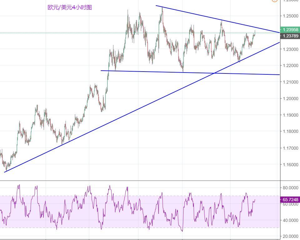 """欧元/美元""""逆势""""走高,但仍难摆脱震荡命运"""
