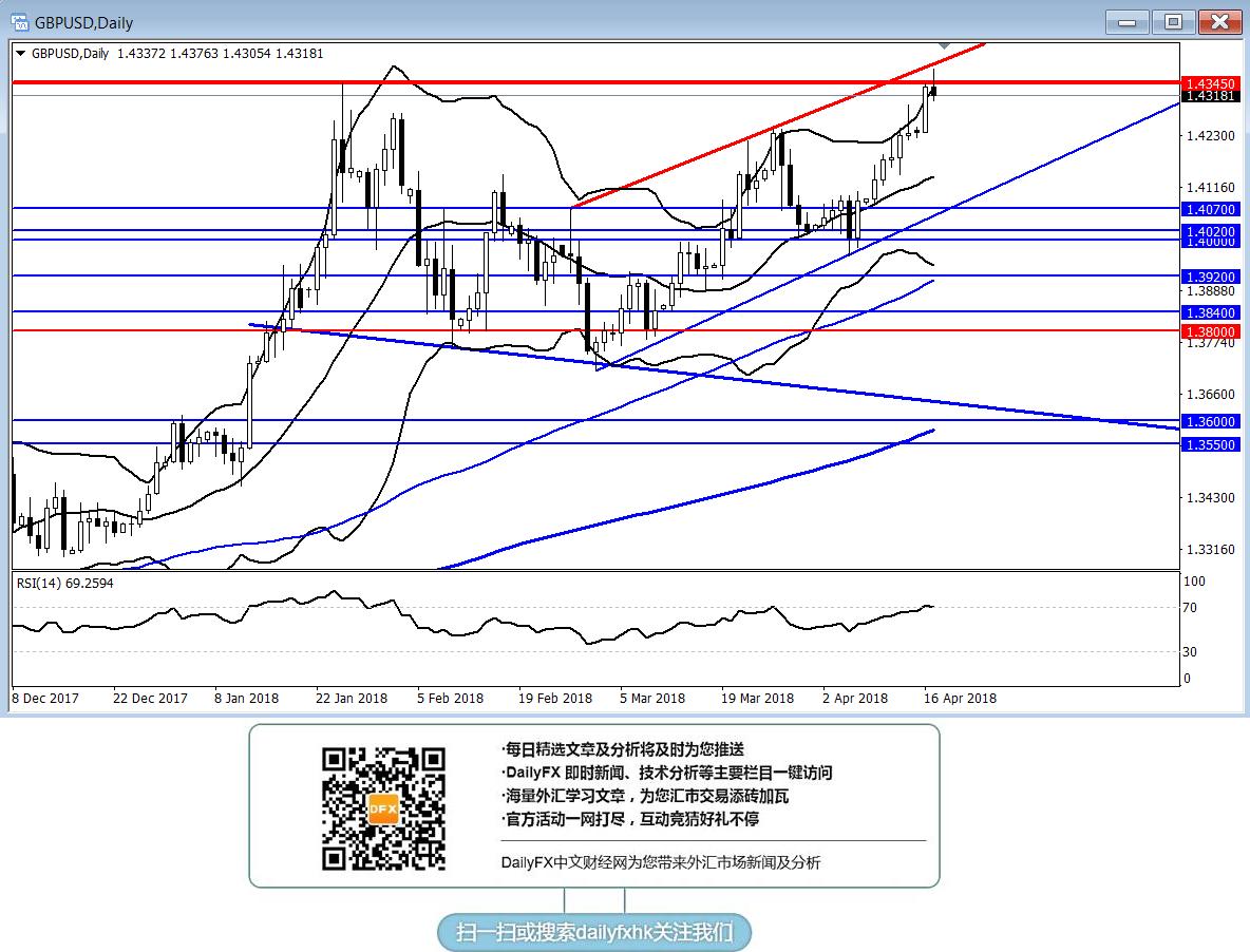 英鎊/美元刺破1月高點回落,短線回調風險顯著