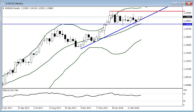 交易精選:歐元/美元近三個月的整理或迎來突破時刻