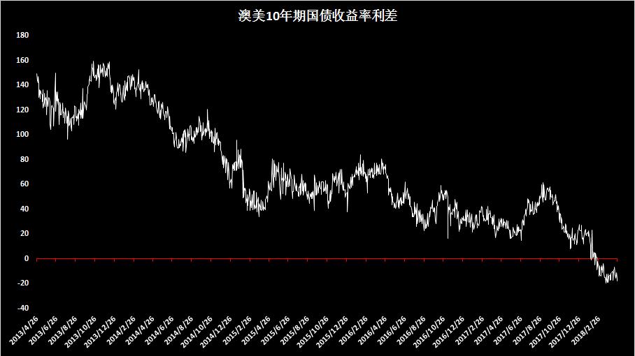 澳美10年期國債利差轉負,澳元/美元跌破長期趨勢線