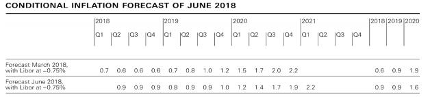 瑞央行利率决议暗示将继续维持负利率,欧元/瑞郎面临下行风险