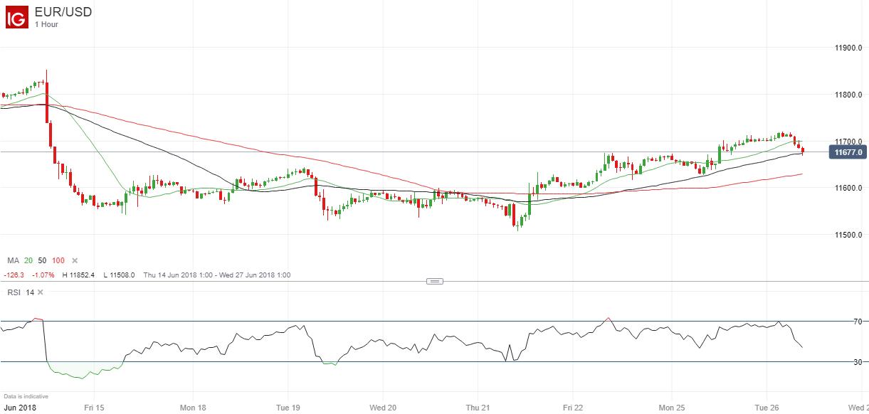 贸易战提振日元、瑞郎和欧元走高,避险备胎黄金被抛弃走低?