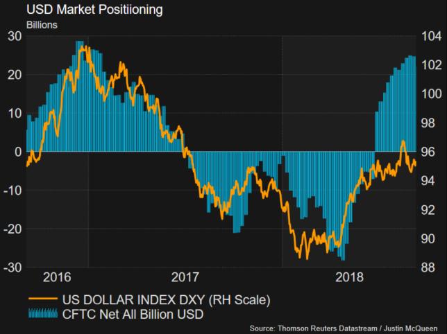 欧元/美元:美联储加息4次概率升至70%,汇价看向重要支撑1.15