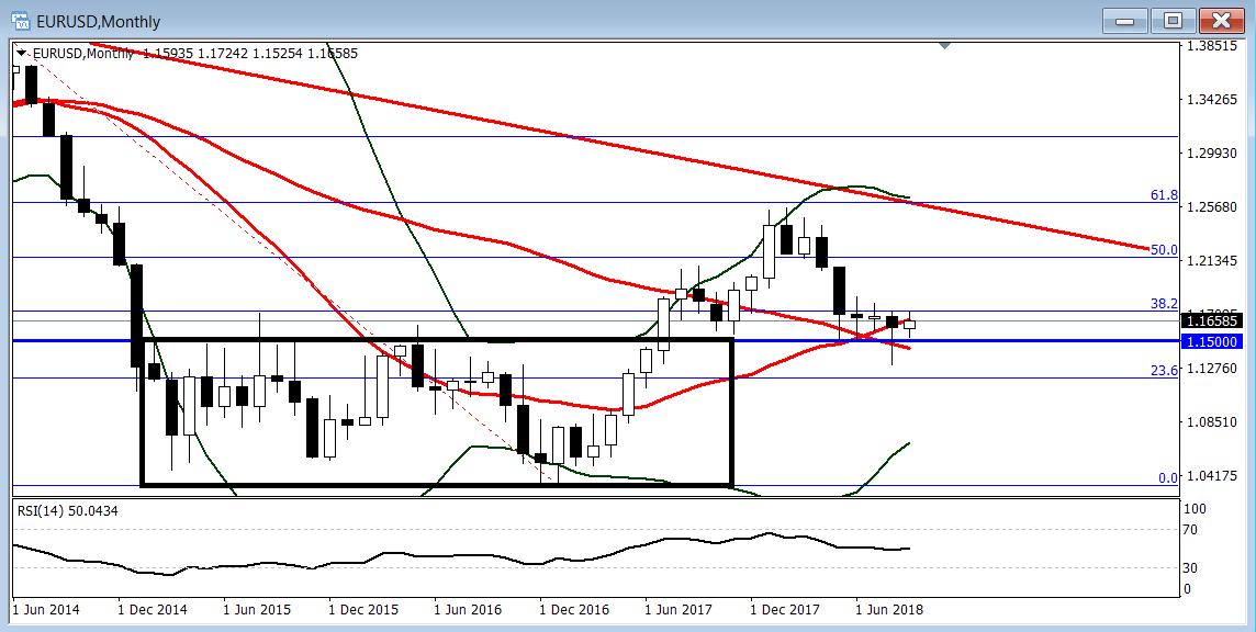 欧元/美元:继续受阻1.1720回落,但后续有望突破上行