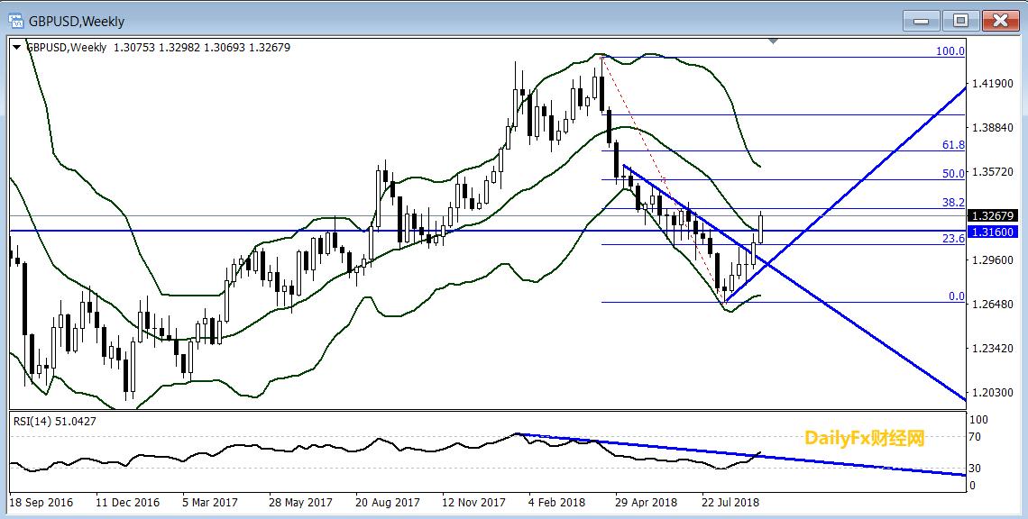英镑/美元:退欧谈判和数据连续提供支持,镑/美涨势或延续