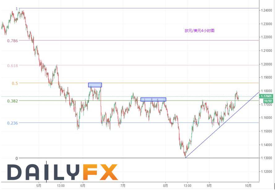 目标1.20?欧元/美元本周可能确定方向