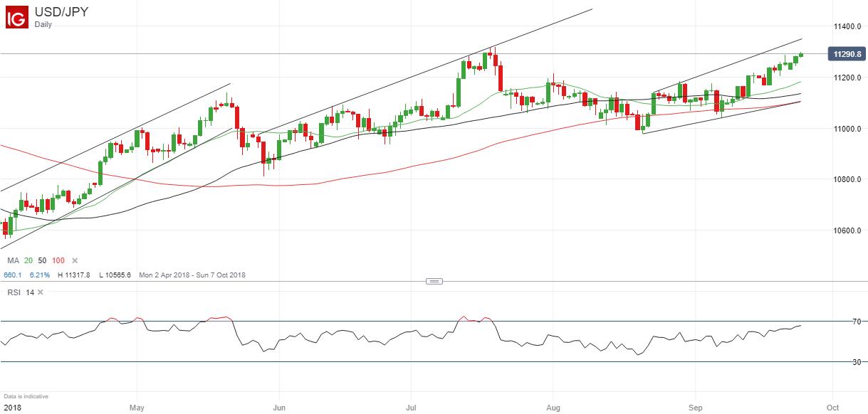 欧元/美元、美元/日元:美联储12月再次加息概率受关注