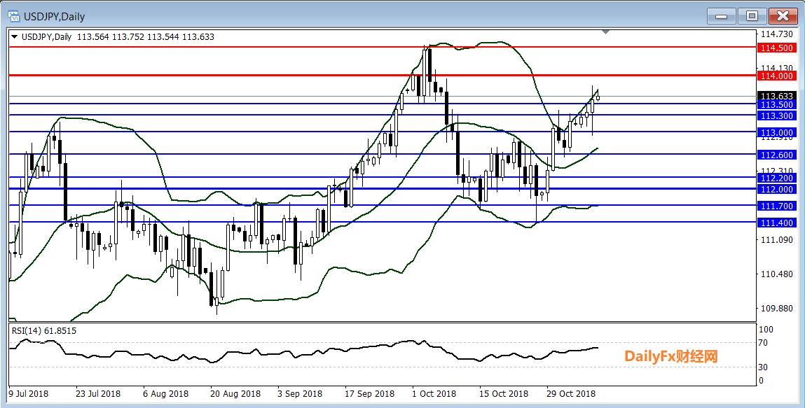 美元/日元:风险偏好回暖美股持续反弹,美/日或继续上行挑战114.50