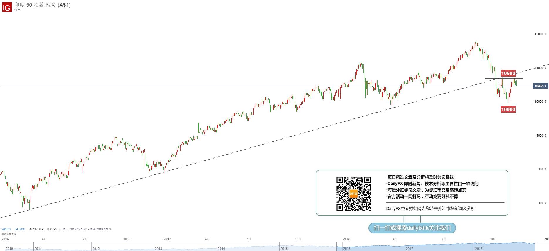 印度50:20年涨10倍的市场又有机会了,就问你要不要?