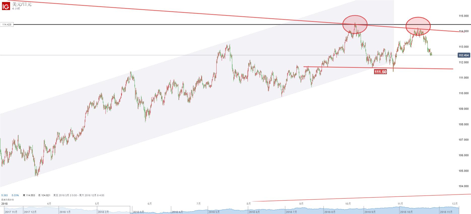 美元/日元:跌勢正濃,宜繼續做空