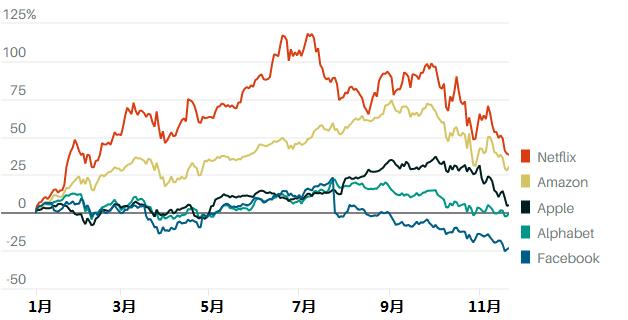 納指、標普500指數進入技術性回調,FAANG股票自記錄高位蒸發1.1萬億
