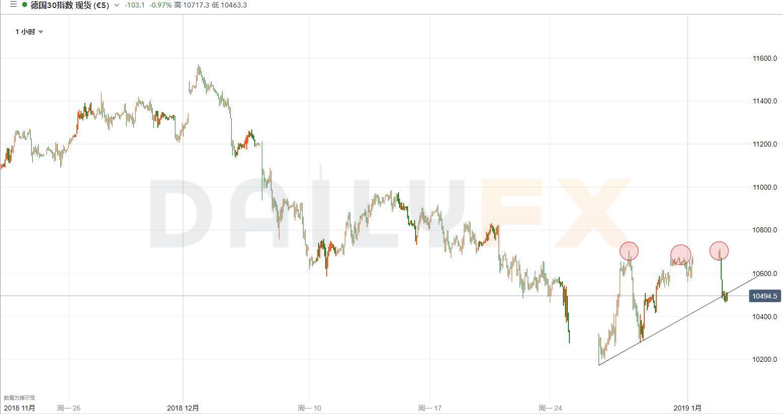 亞股新年開局盡墨,歐股也將緊隨其後?