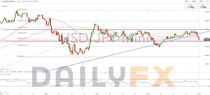 日元走高,美元/日元後市或加劇下跌