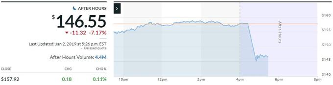 蘋果預警一季度財報,美/日閃跌創金融危機以來之最