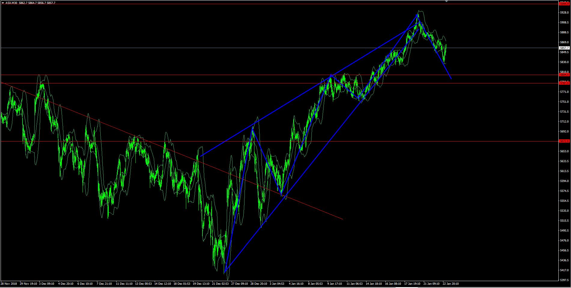 避险情绪骤然升温,澳洲S&P/ASX200、日经225指数紧随美股下跌