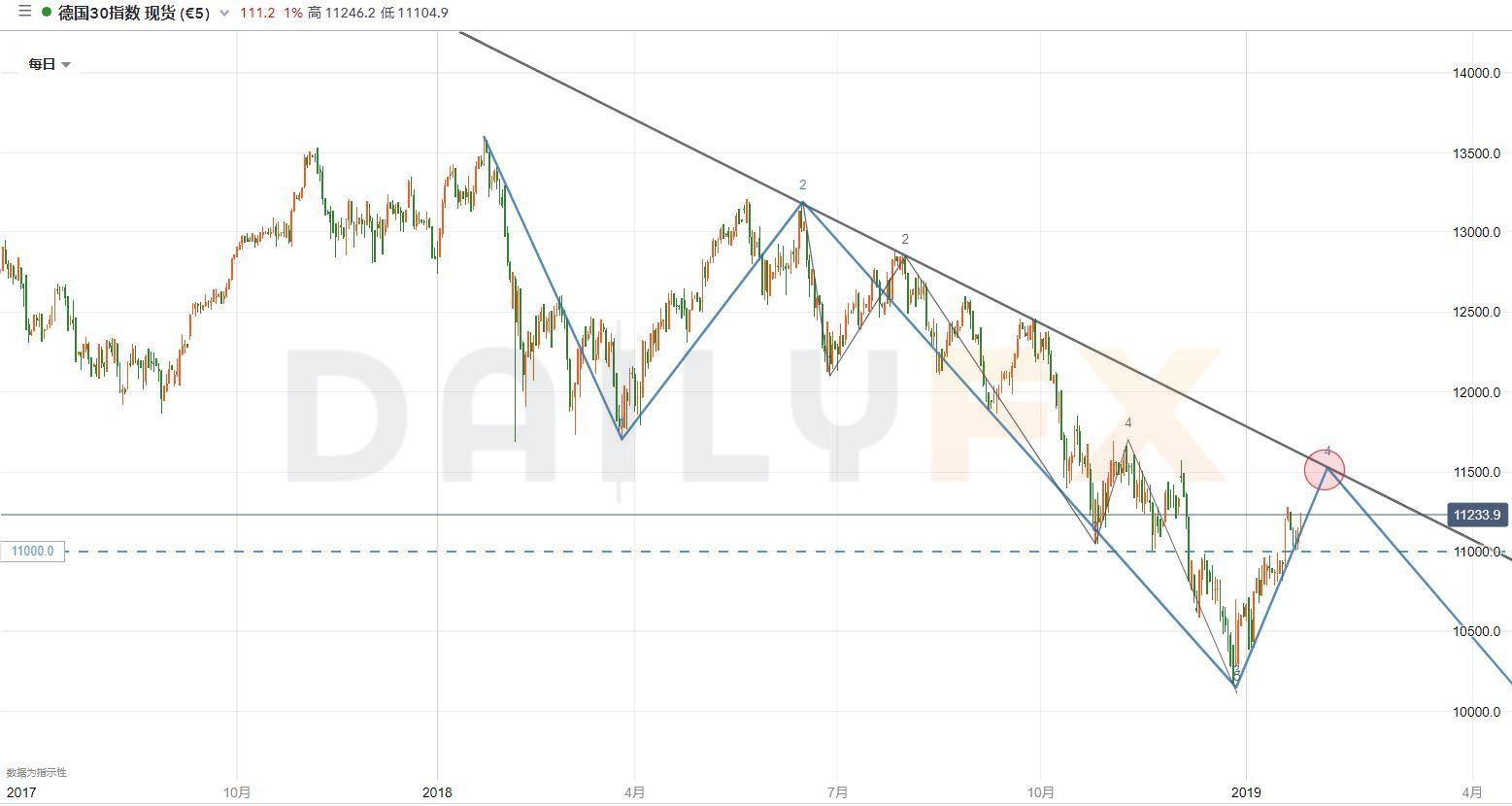 欧央行掩盖疲软数据,德国DAX30指数还能涨!?