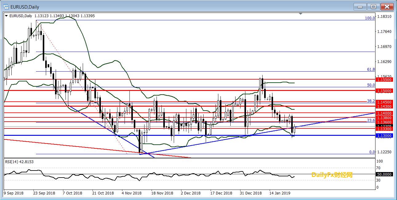 欧元/美元:欧央行不如预期悲观,欧/美多重利空下持稳1.13反弹