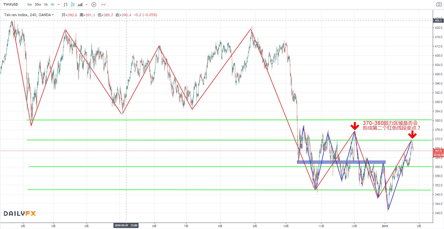 【每周总结】MSCI台湾指数应全球股市涨势连涨三日,最后的疯狂?
